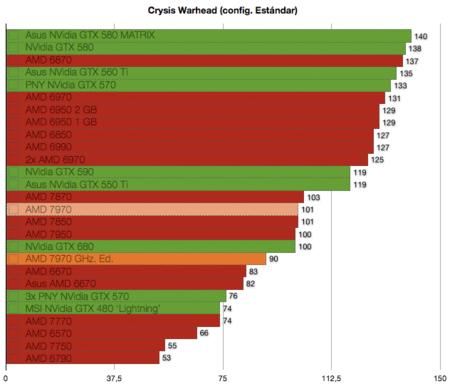 AMD 7970 GHz. Edition benchmarks