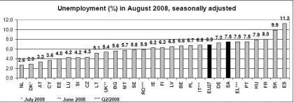 Desempleo en España, más de lo mismo