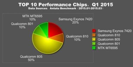 Top 10 Chips Q1 15 Antutu
