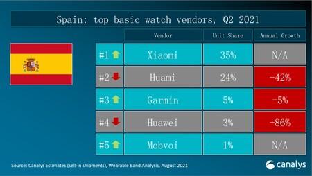 Informe Canalys Watch Vendors