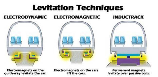 Ténicas de levitación magnética