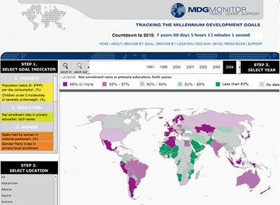 MDG Monitor, una nueva herramienta para conocer los avances del Desarrollo de los Objetivos del Milenio