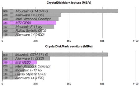 MSI GE60 benchmarks