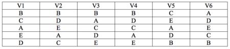 Cuadro 1 Ordenacion De Preferencias