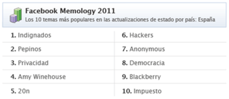 La revuelta de los indignados del #15M lo más comentado este año en Facebook