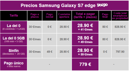 Precios Samsung Galaxy S7 Edge Con Yoigo