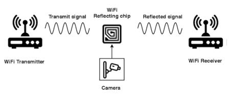 Low Power Wifi Chip