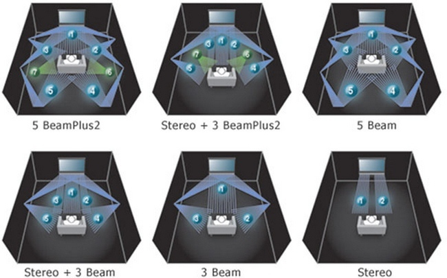 Barras de sonido y kits multicanal
