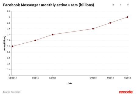 Facebook Messenger Aumento Usuarios