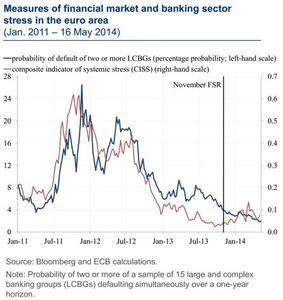 Se ve avances en el fortalecimiento de los bancos y soberanos pero quedan riesgos
