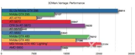 AMD 6850 benchmarks