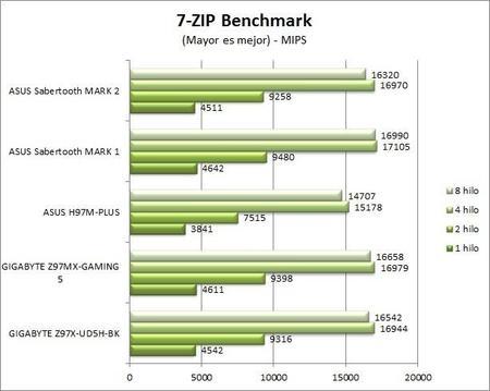 7-zip-benchmark-1.jpg