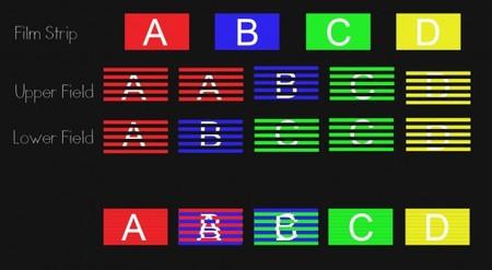 Proceso de pulldown 3:2 y el problema de judder que puede darse al mezclar A y B diferentes