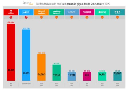 Tarifas Moviles De Contrato Con Mas Gigas Desde 20 Euros En 2020