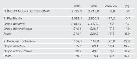 plantilla media 2008 banco de españa