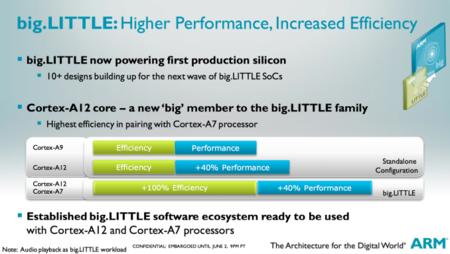 ARM Cortex A-12