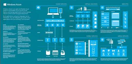 Hablando de Azure, Media Services
