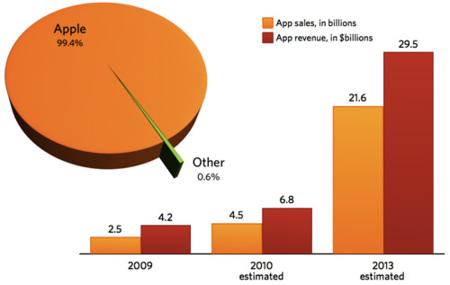 Apple vende más del 97% de las aplicaciones móviles en 2009