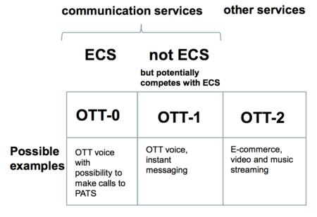 Clasificación de OTTs según BEREC