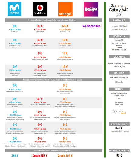 Comparativa Precios Samsung Galaxy A42 A Plazos Con Movistar Vodafone Orange
