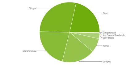 Androiddistribution