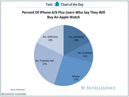El efecto early adopter: El 18% de los propietarios de un iPhone 6 se comprarán el Apple Watch