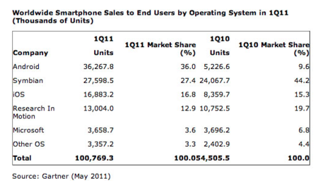 Gartner: 1.6 millones de Windows Phone 7 vendidos en el primer trimestre, esperando a Nokia
