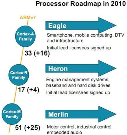 Se desvelan los procesadores ARM que Samsung está preparando