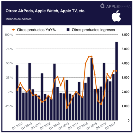 Apple Accesorios