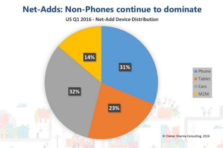 Distribución de altas de línea móviles en último trimestre USA
