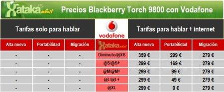 Precios Blackberry Torch con Vodafone