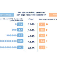 Los beneficios de la vacuna de AstraZeneca son muy superiores a sus riesgos. Este gráfico lo explica