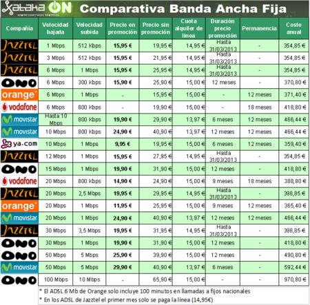 Comparativa Tarifas de Banda Ancha Fija: Febrero de 2012