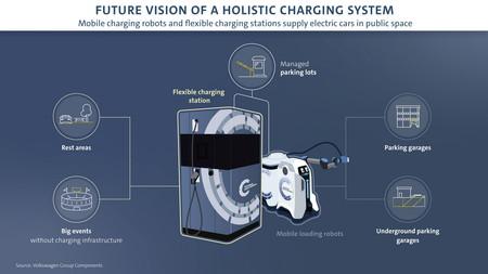Vw Charging Robot 04