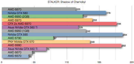 AMD 6570 benchmarks