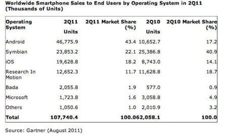 Microsoft se sitúa por debajo del 2% de tasa de mercado mundial