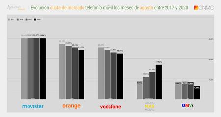 Evolucion Cuota De Mercado Telefonia Movil Los Meses De Agosto Entre 2017 Y 2020
