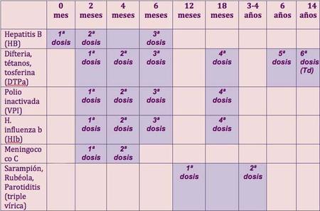 Calendario único de vacunación en España: vacunas básicas y edades de aplicación