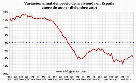 ariación-anual-precio-vivienda-España-2003-2013