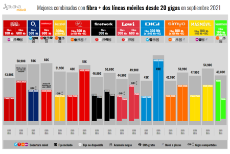 Mejores Combinados Con Fibra Dos Lineas Moviles Desde 20 Gigas En Septiembre 2021
