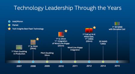 Intel 3d Nand Ssds 10tb Costo