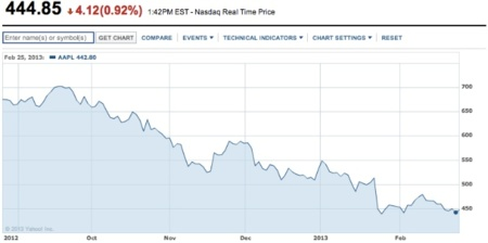 acciones apple grafico