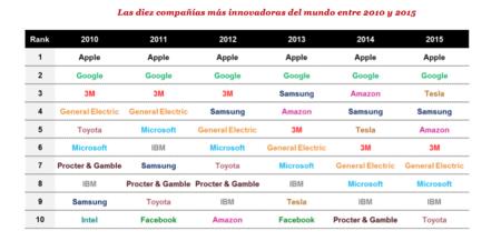 Las compañías más innovadoras del mundo