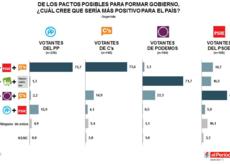 ¿Apoyarían los votantes del PSOE una abstención para que gobernara Mariano Rajoy?