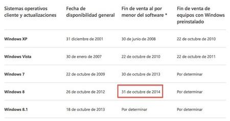 Las ventas Retail de Windows 8 finalizarán el 31 de octubre de este año
