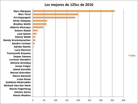 Los mejores pilotos de MotoGP 2010: resultados de la encuesta