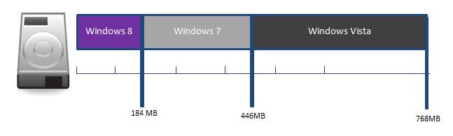 Espacio consumido por W8, W7 y Vista