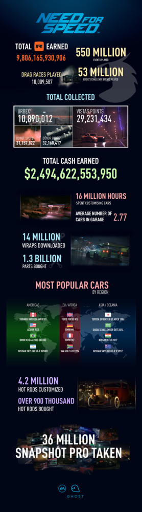 Need For Speed Infografia