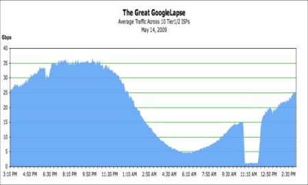 La imagen de la semana: Google y su Fail Whale