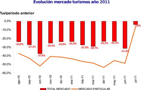 """Las ventas de coches se """"recuperan"""" un 10,3% en la primera quincena de agosto"""